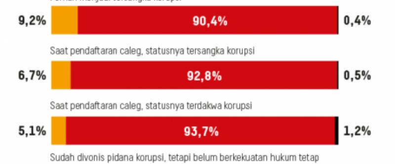 Tebang Pilih Calon Anggota Legislatif